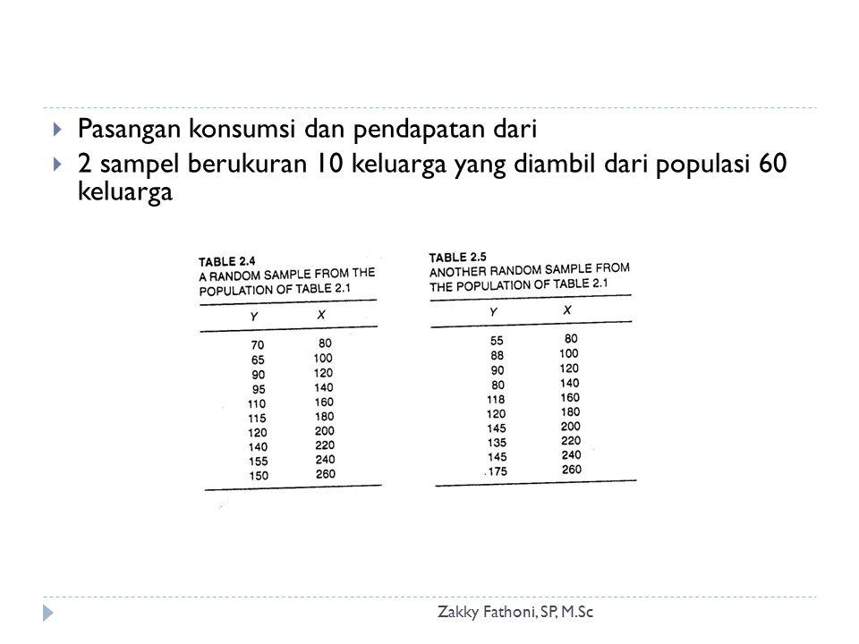 Pasangan konsumsi dan pendapatan dari