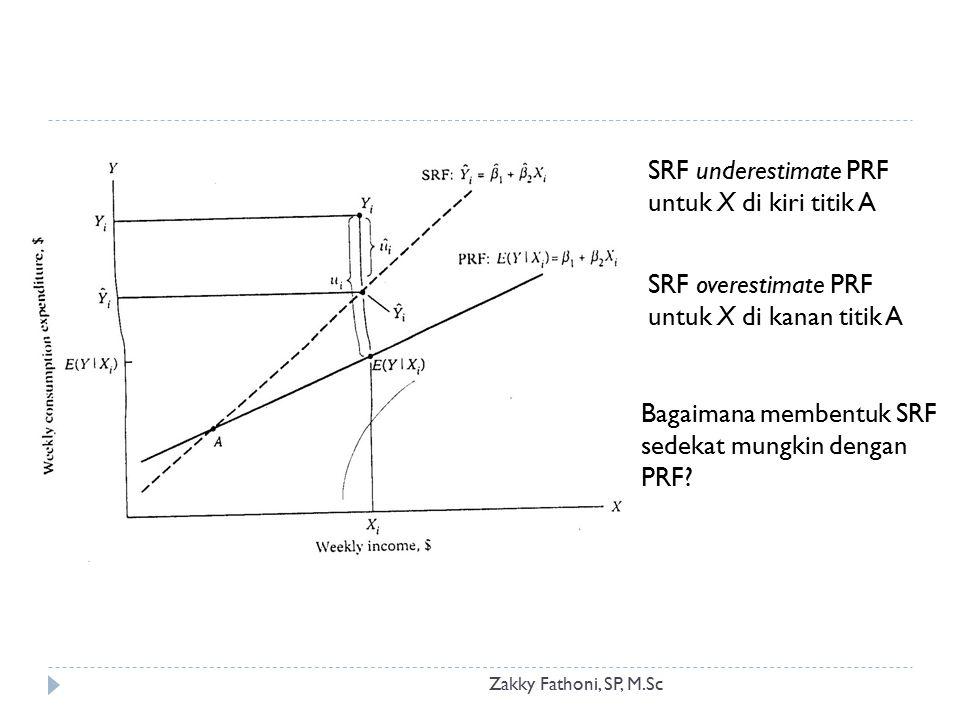 SRF underestimate PRF untuk X di kiri titik A