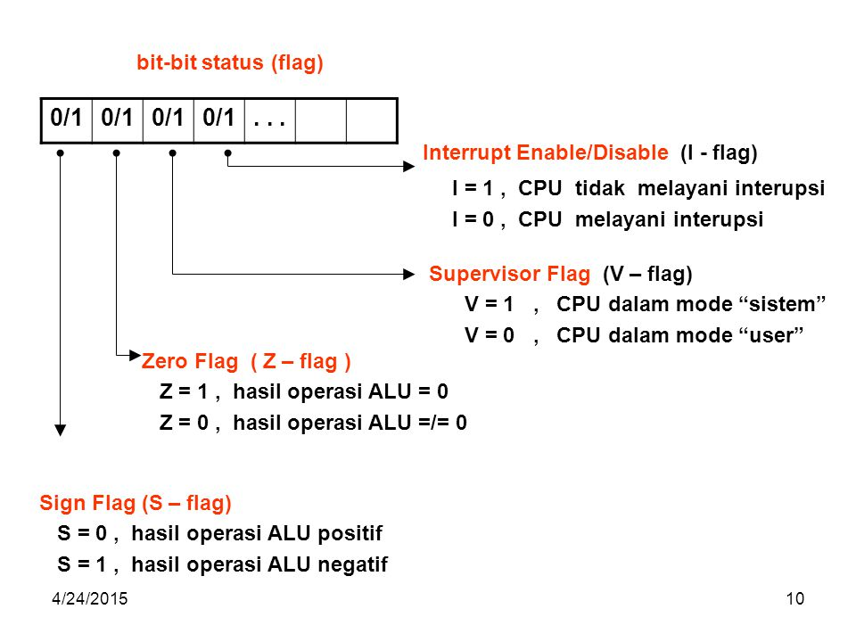 0/1 . . . bit-bit status (flag) Interrupt Enable/Disable (I - flag)