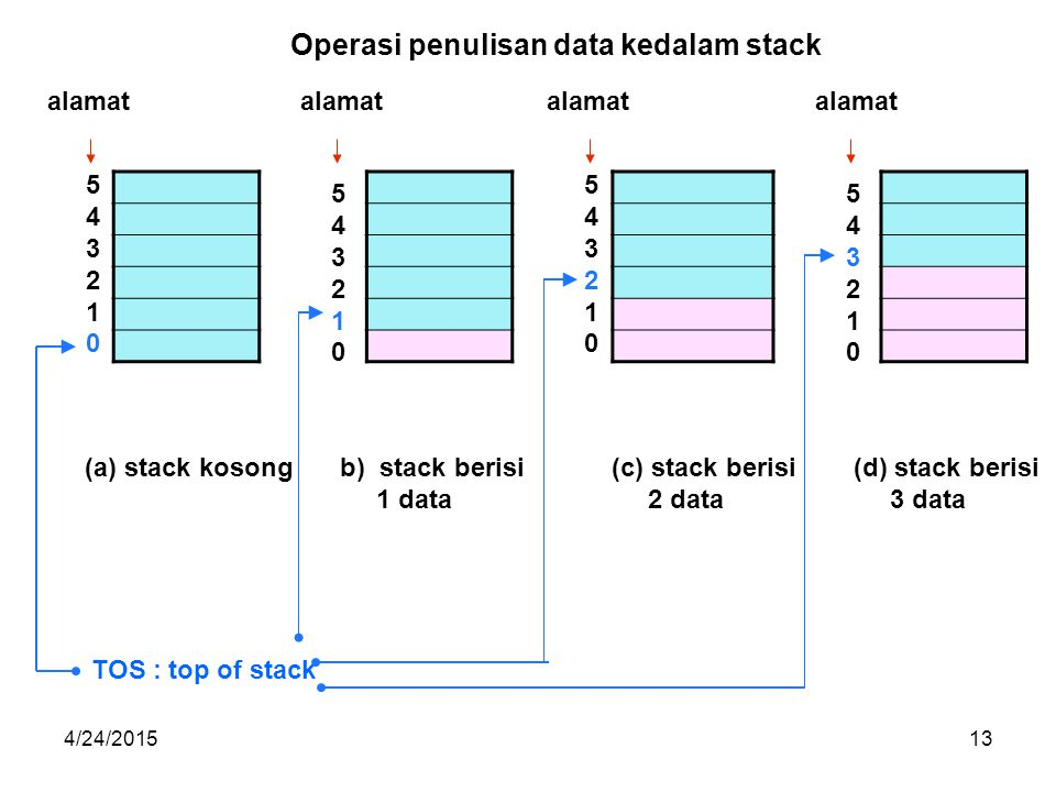 Operasi penulisan data kedalam stack