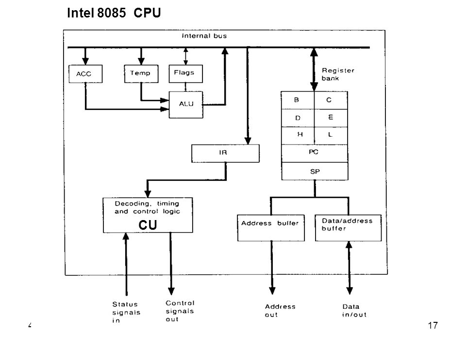 Intel 8085 CPU Students can look at the remaining slides in their own time if there is insufficient time in lecture.