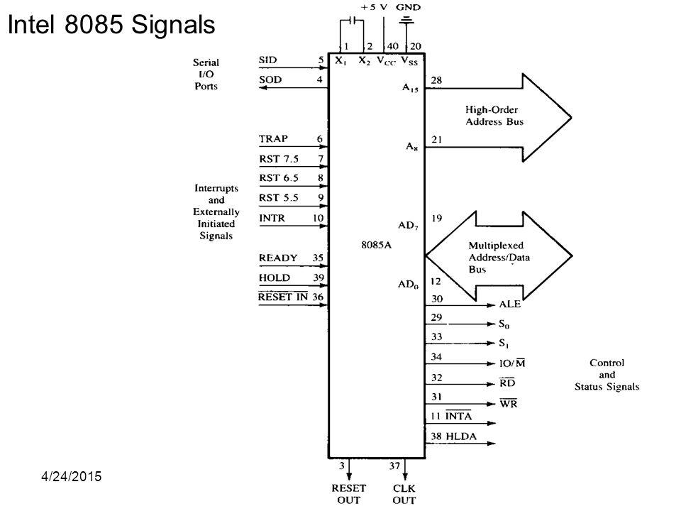 Intel 8085 Signals 4/14/2017