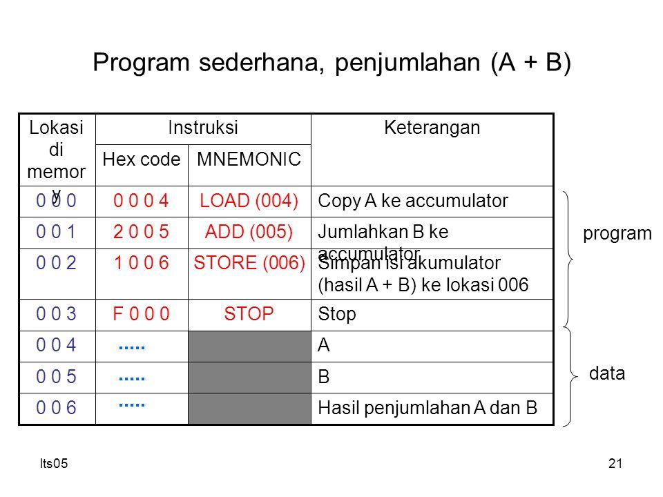 Program sederhana, penjumlahan (A + B)
