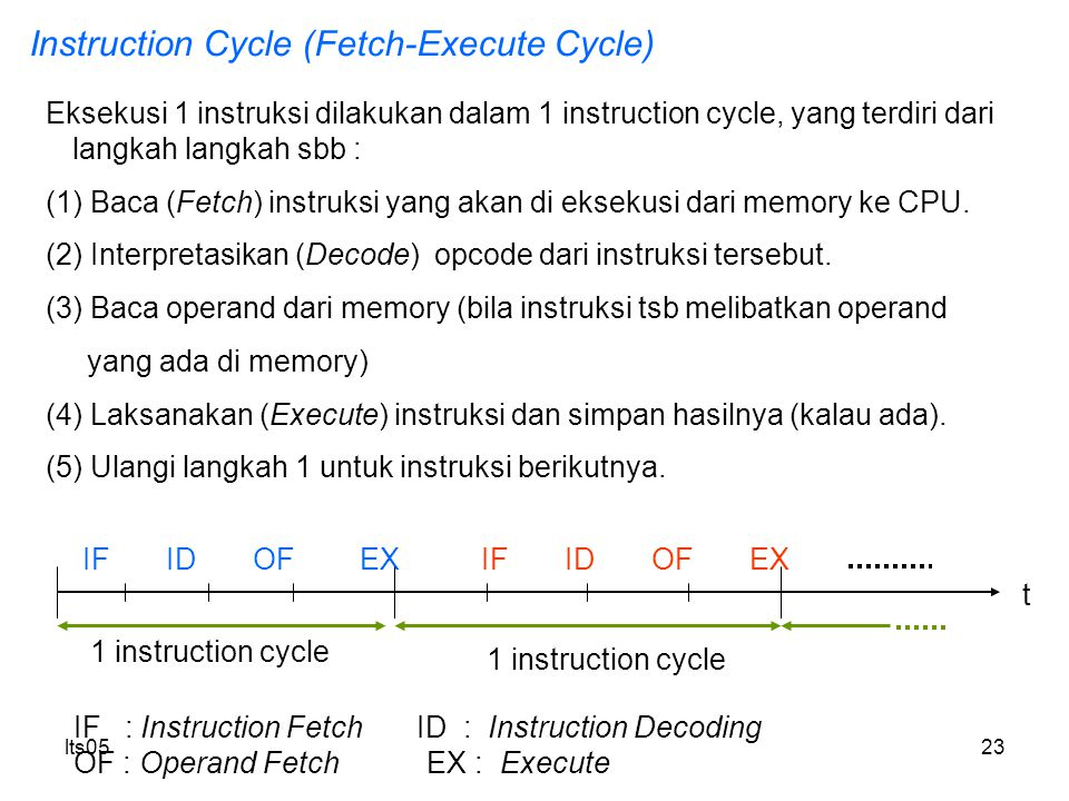 Instruction Cycle (Fetch-Execute Cycle)