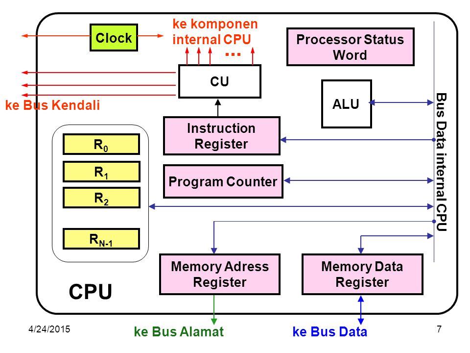 CPU CU ALU Instruction Register Memory Adress Memory Data