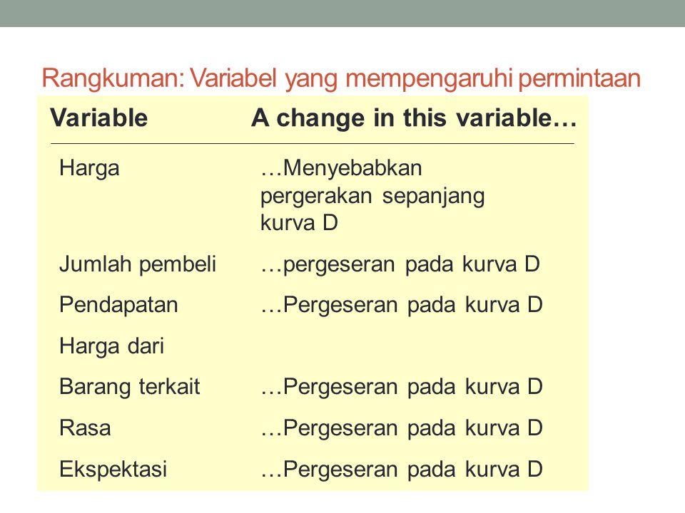Rangkuman: Variabel yang mempengaruhi permintaan