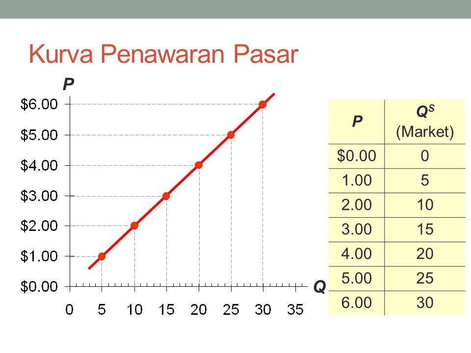 Kurva Penawaran Pasar P Q P QS (Market) $0.00 1.00 5 2.00 10 3.00 15