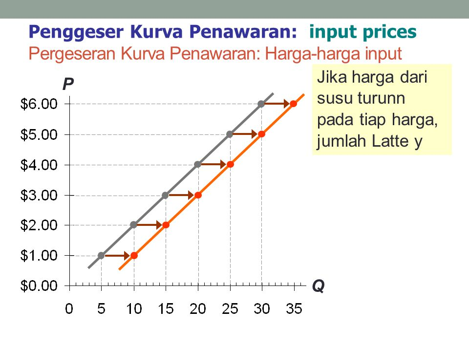 Pergeseran Kurva Penawaran: Harga-harga input