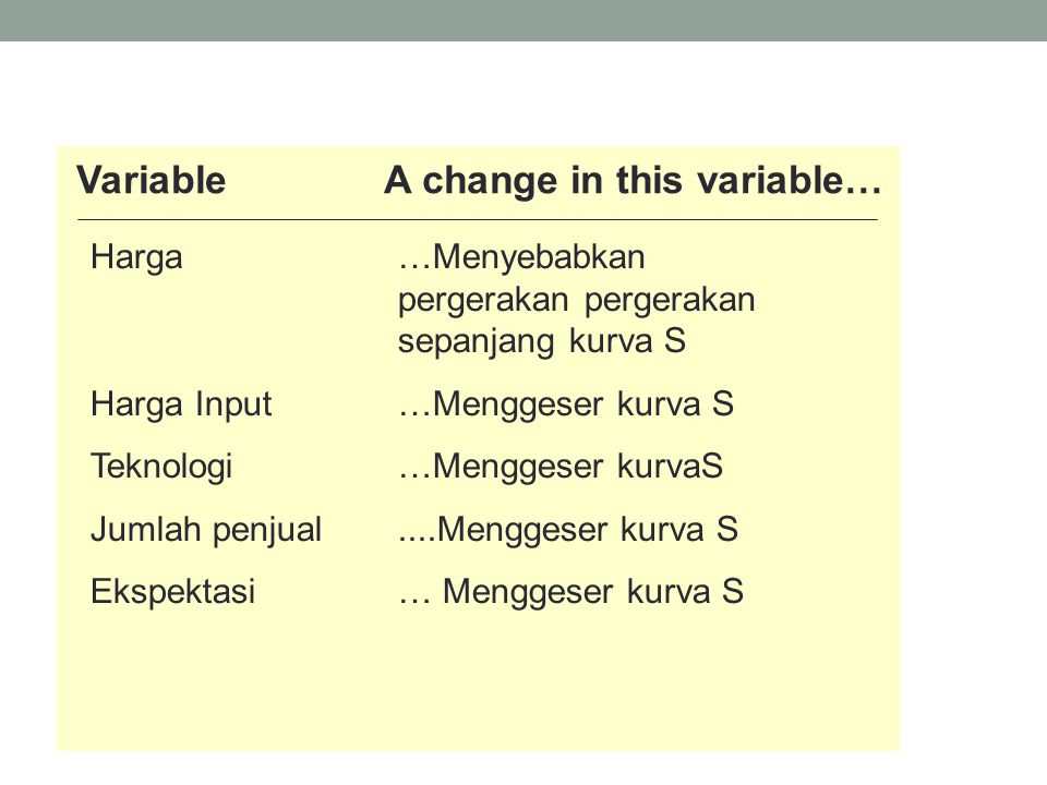 Variable A change in this variable…