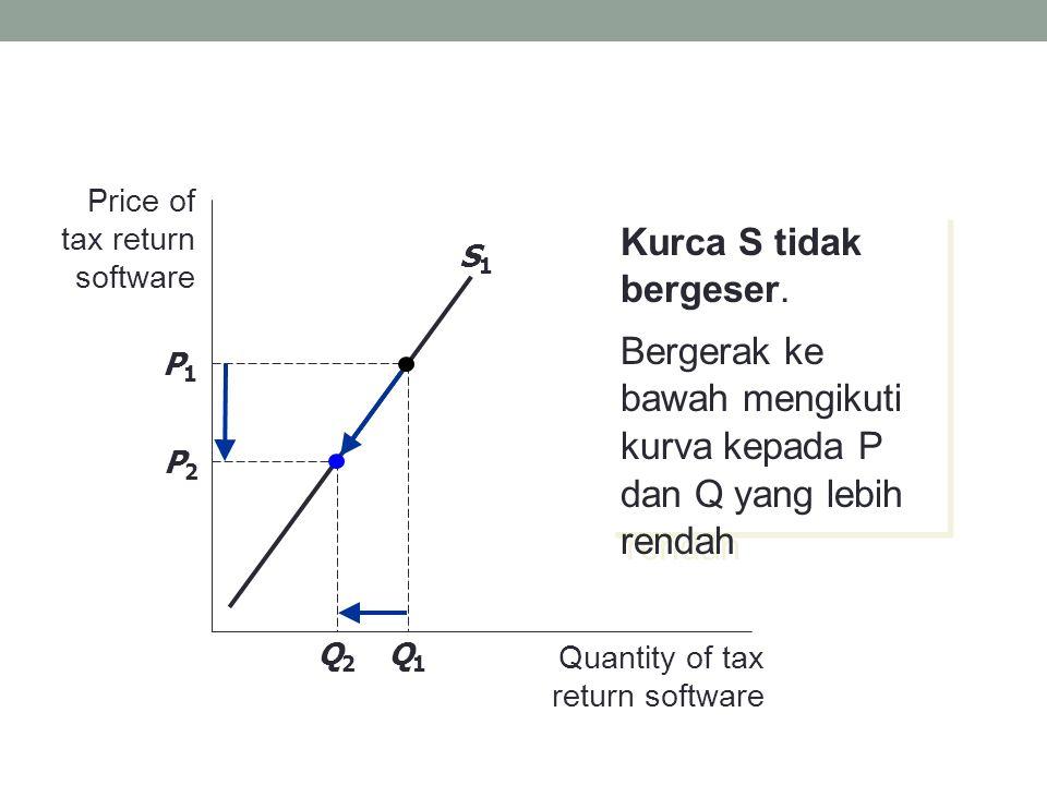 Bergerak ke bawah mengikuti kurva kepada P dan Q yang lebih rendah