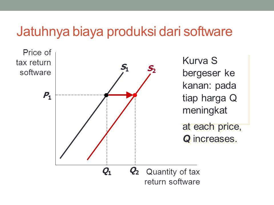 Jatuhnya biaya produksi dari software