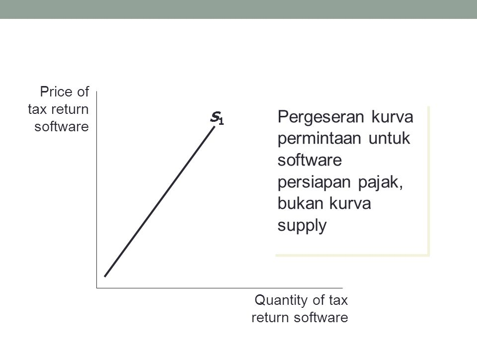 Price of tax return software