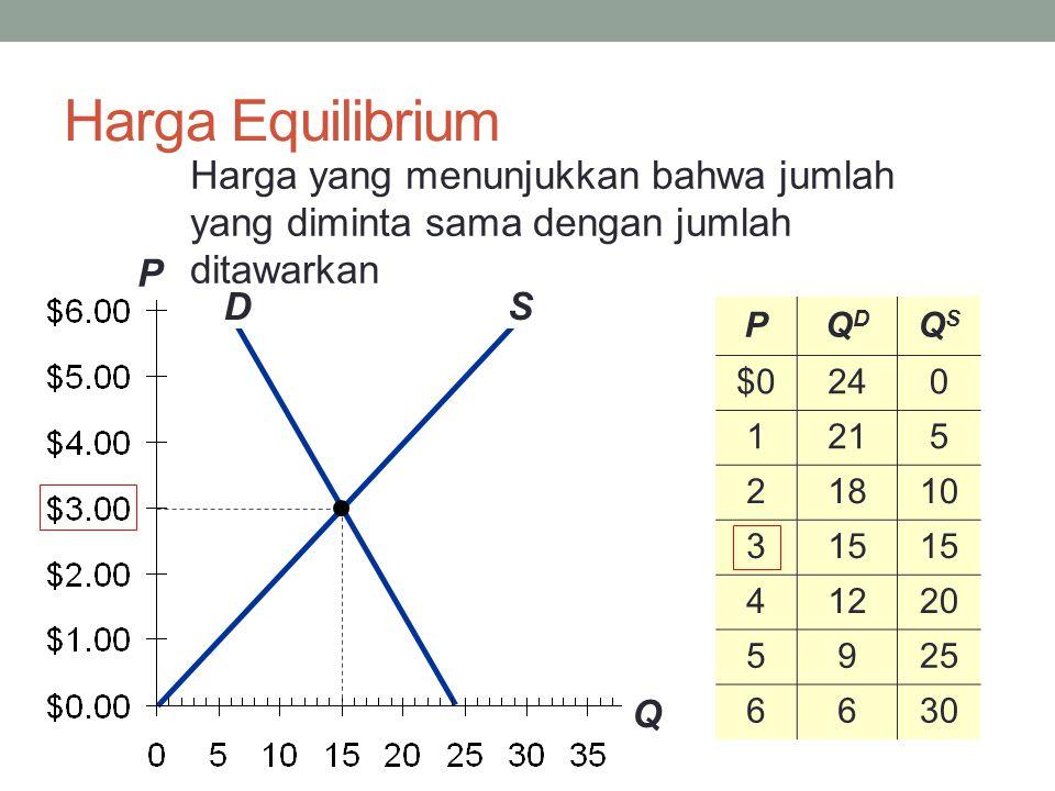Harga Equilibrium Harga yang menunjukkan bahwa jumlah yang diminta sama dengan jumlah ditawarkan. P.