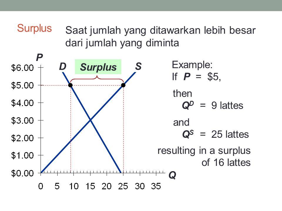 Surplus Saat jumlah yang ditawarkan lebih besar dari jumlah yang diminta. P. Q. Example: If P = $5,