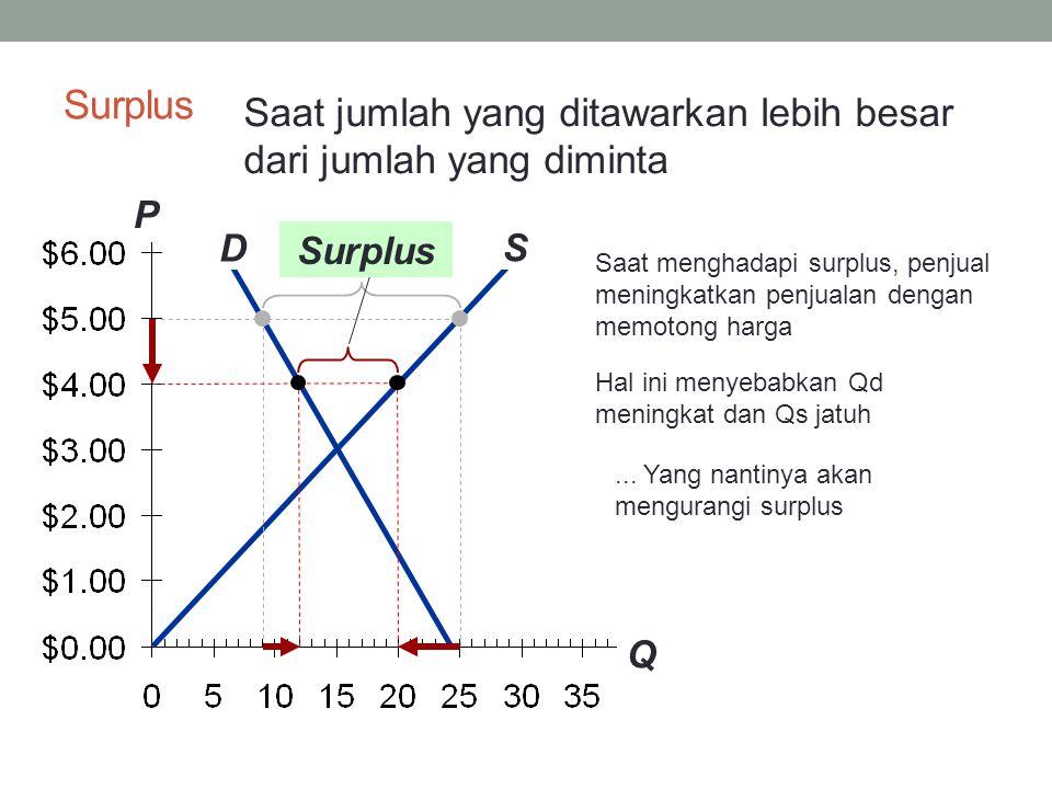 Surplus Saat jumlah yang ditawarkan lebih besar dari jumlah yang diminta. P. Q. S. D. Surplus.
