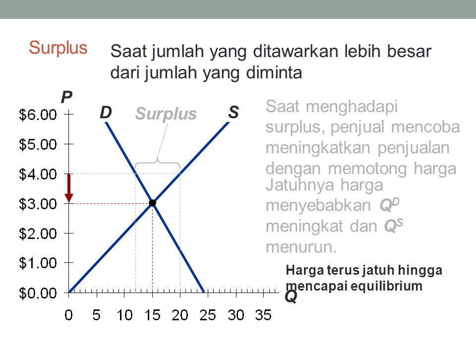Surplus Saat jumlah yang ditawarkan lebih besar dari jumlah yang diminta. P. Q.