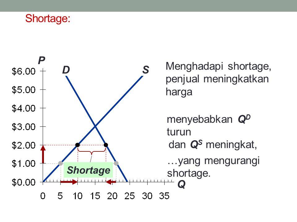 Shortage: P Q Menghadapi shortage, penjual meningkatkan harga S D
