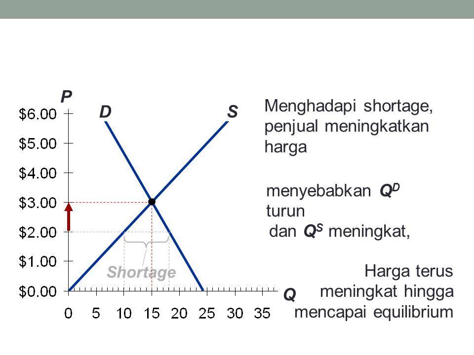 Menghadapi shortage, penjual meningkatkan harga S D