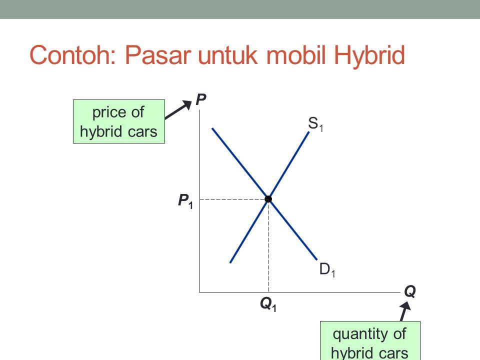 Contoh: Pasar untuk mobil Hybrid