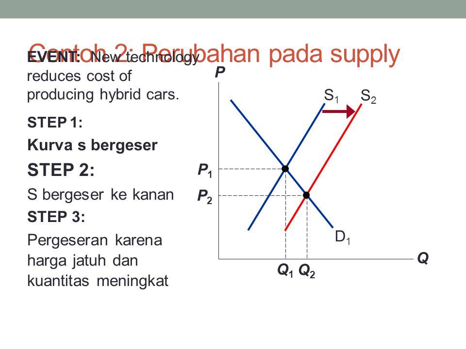 Contoh 2: Perubahan pada supply