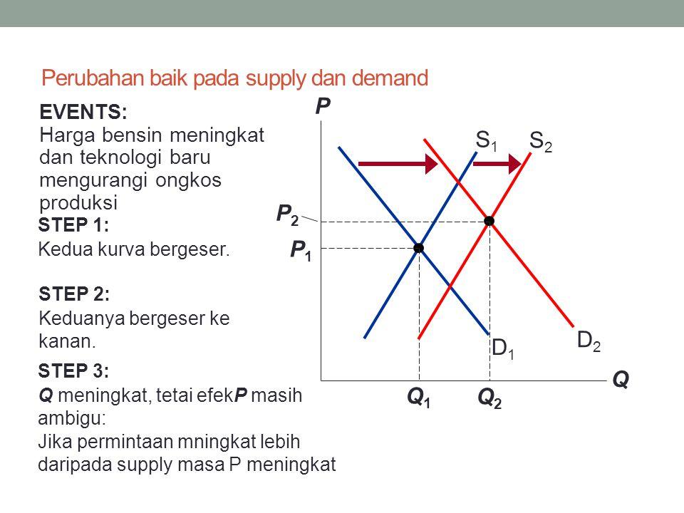 Perubahan baik pada supply dan demand