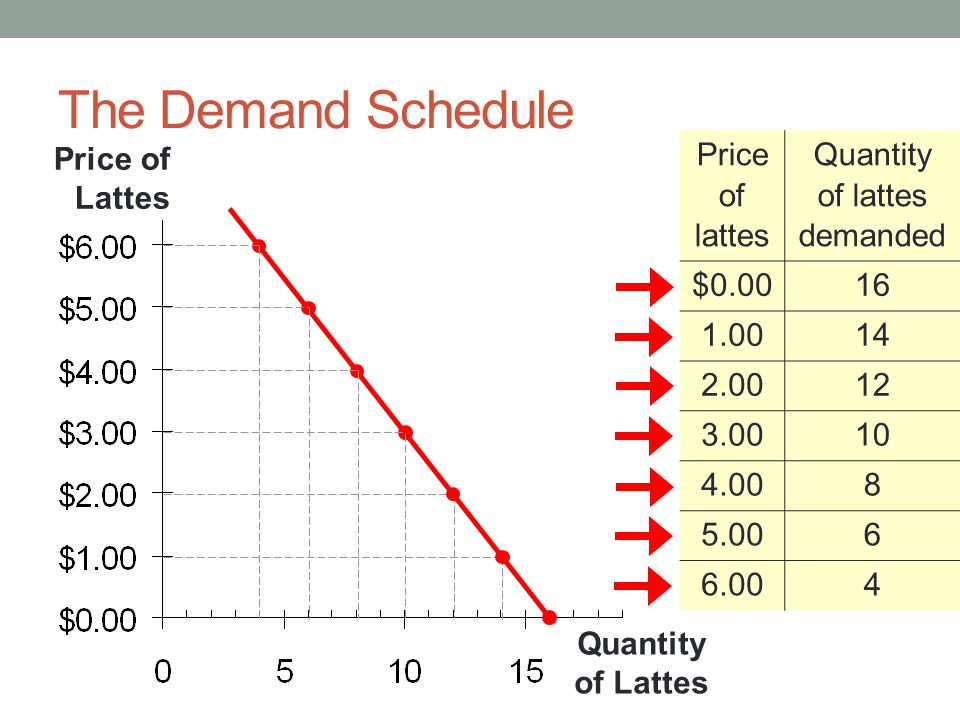 Quantity of lattes demanded