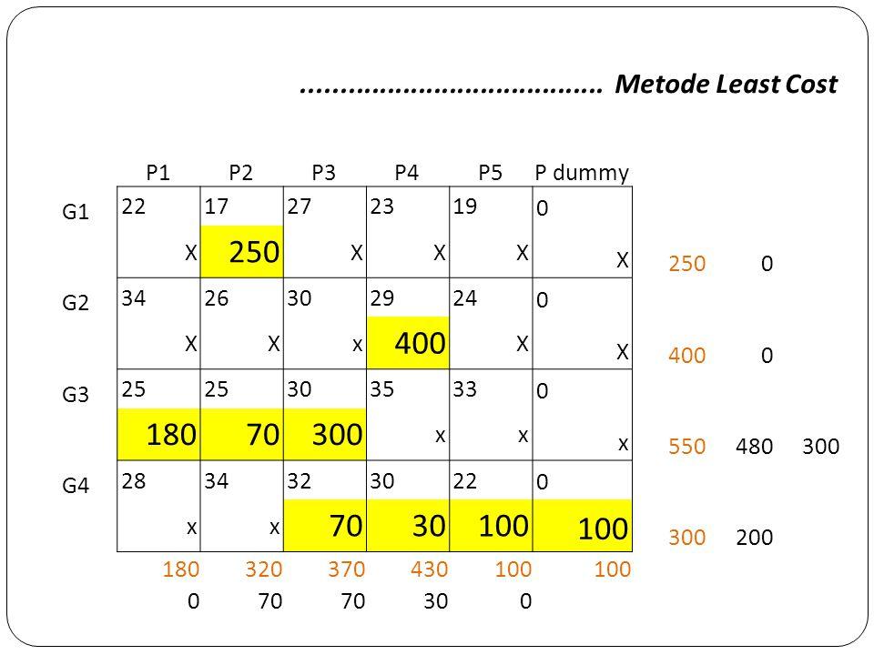 ....................................... Metode Least Cost P1. P2. P3. P4. P5. P dummy. G1. 22.