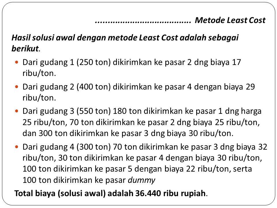....................................... Metode Least Cost Hasil solusi awal dengan metode Least Cost adalah sebagai berikut.