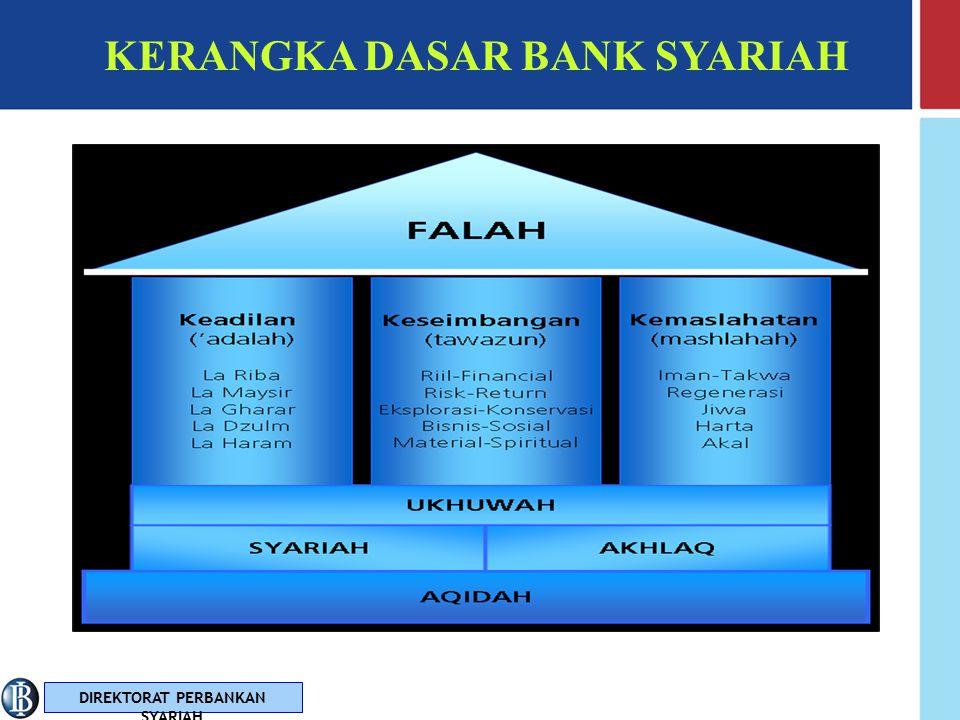 KERANGKA DASAR BANK SYARIAH