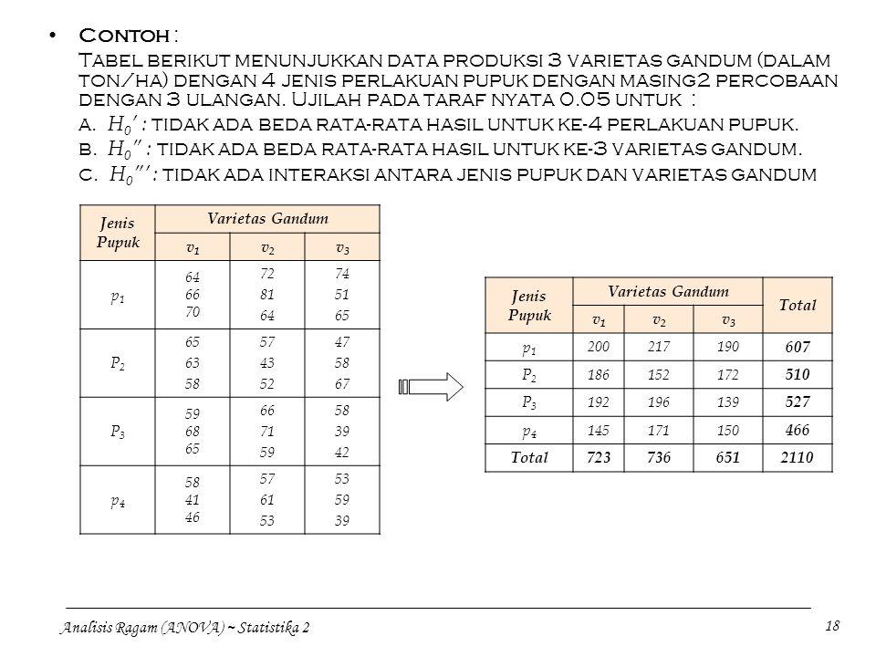 a. H0' : tidak ada beda rata-rata hasil untuk ke-4 perlakuan pupuk.