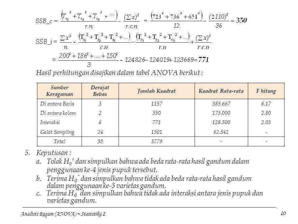Hasil perhitungan disajikan dalam tabel ANOVA berikut :