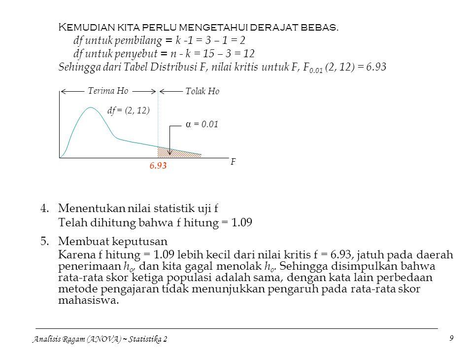Menentukan nilai statistik uji f Telah dihitung bahwa f hitung = 1.09