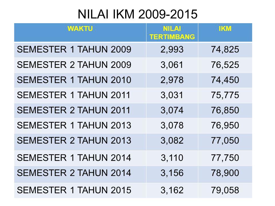 NILAI IKM 2009-2015 SEMESTER 1 TAHUN 2009 2,993 74,825