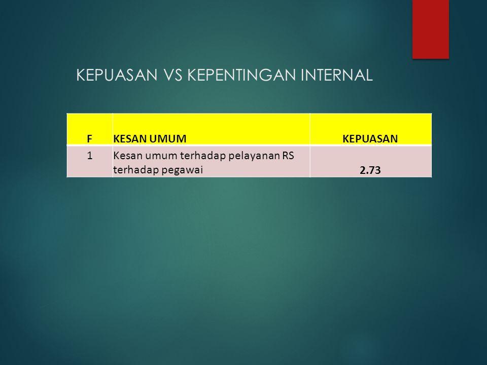 KEPUASAN VS KEPENTINGAN INTERNAL