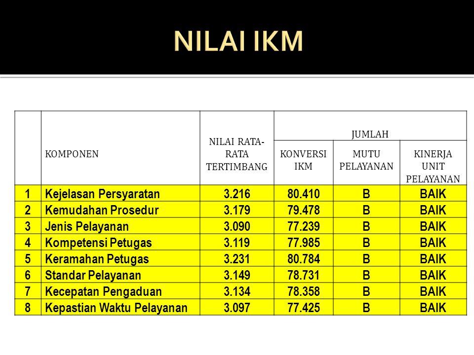 NILAI IKM 1 Kejelasan Persyaratan 3.216 80.410 B BAIK 2