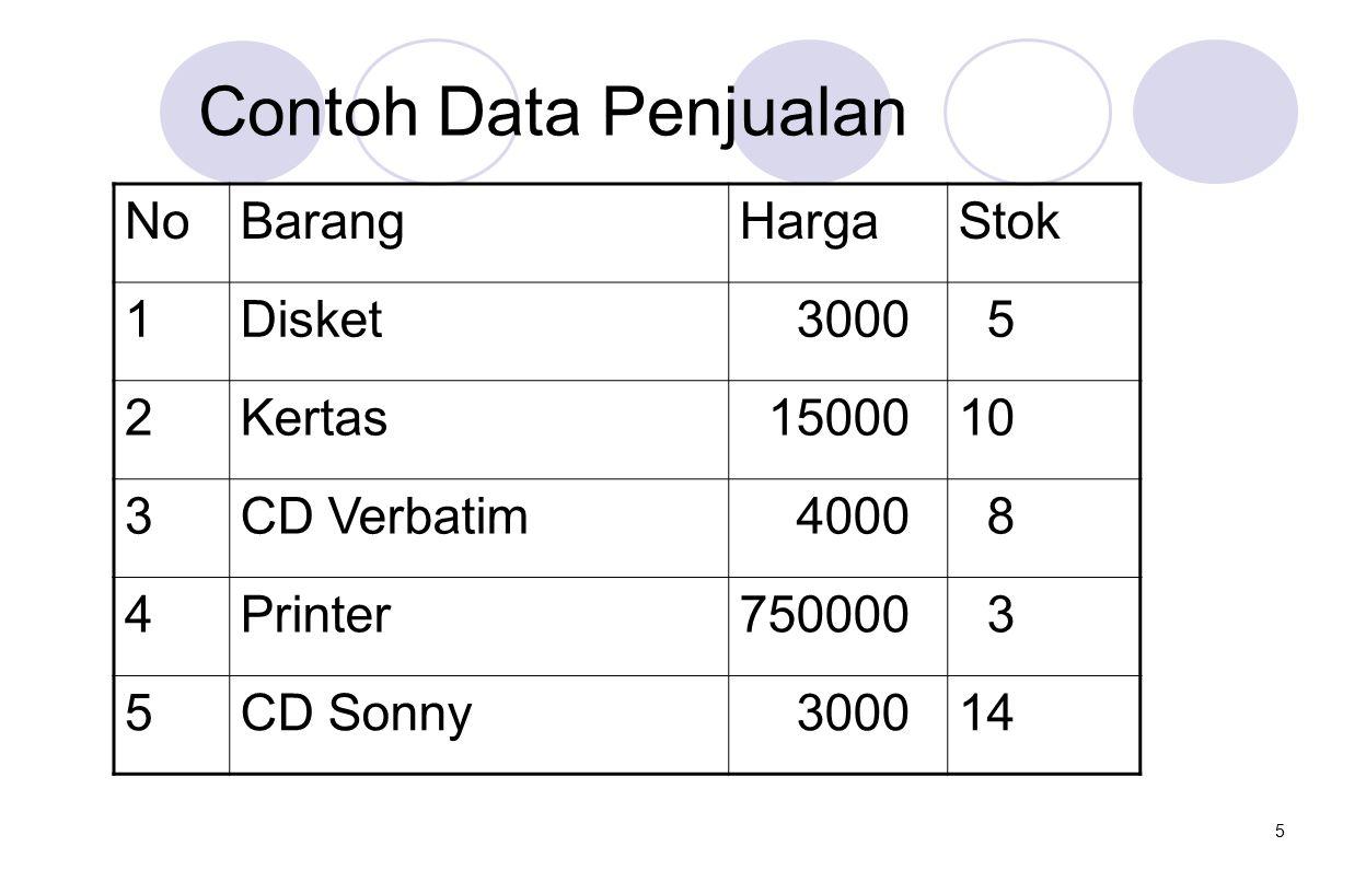 Contoh Data Penjualan No Barang Harga Stok 1 Disket 3000 5 2 Kertas