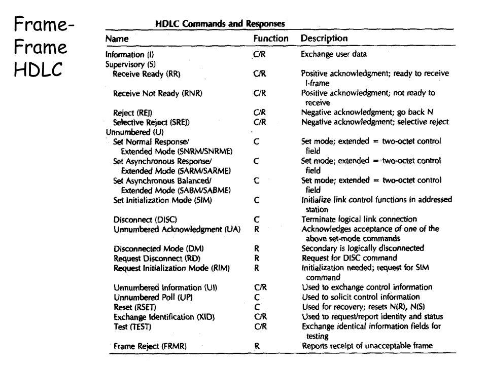 Frame-Frame HDLC