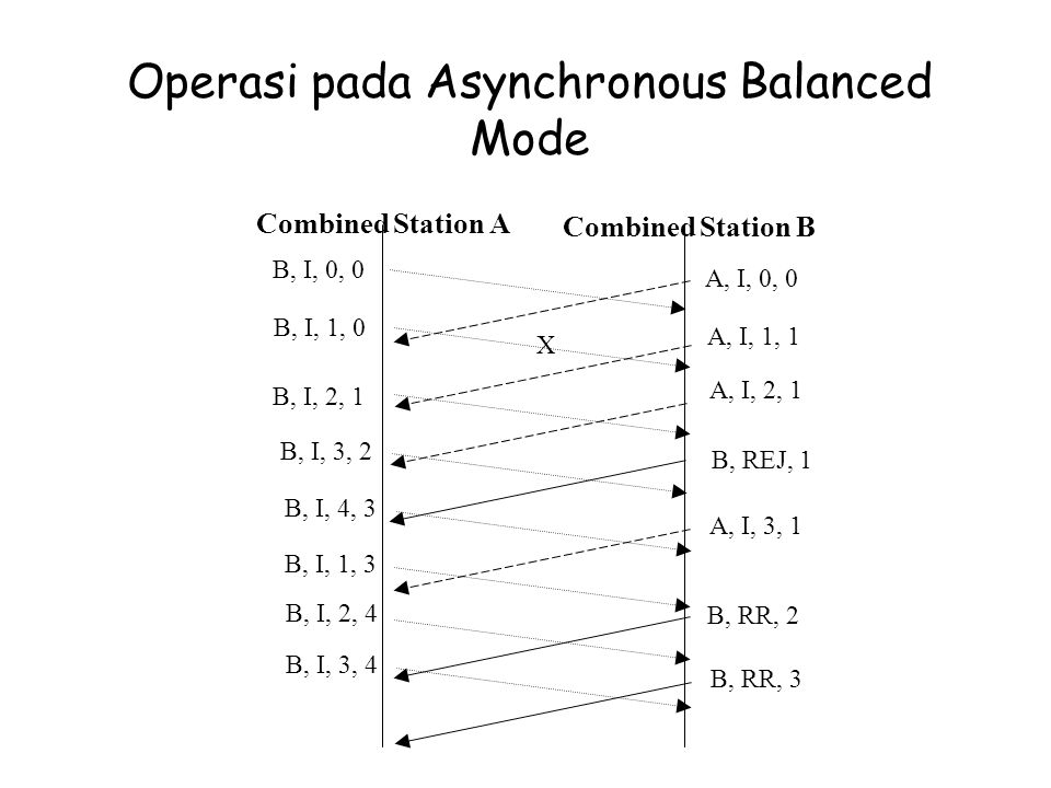 Operasi pada Asynchronous Balanced Mode