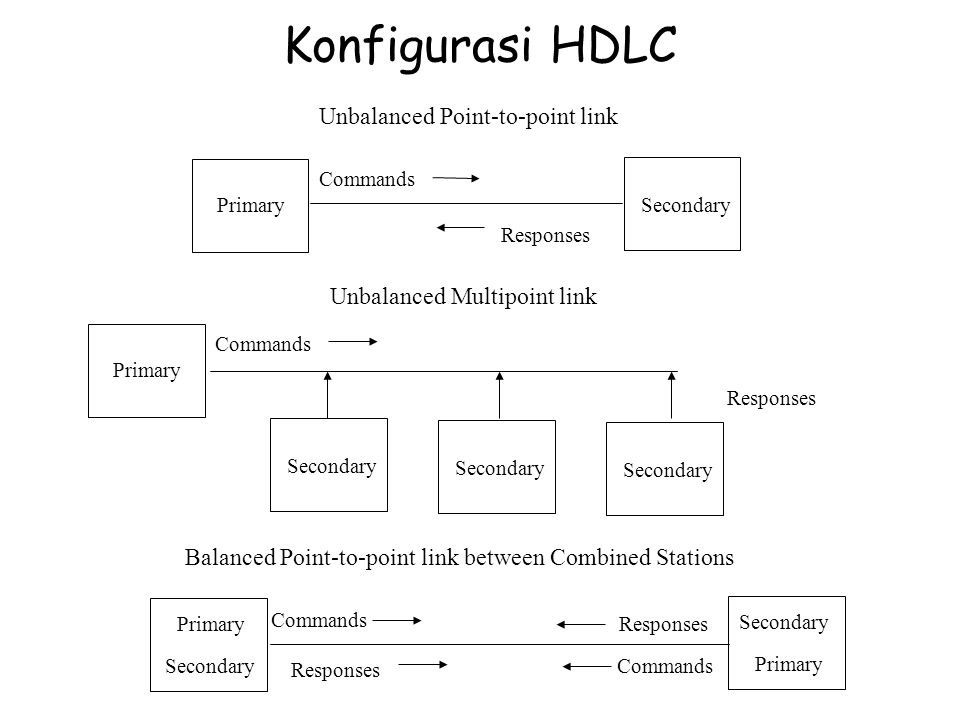 Konfigurasi HDLC Unbalanced Point-to-point link