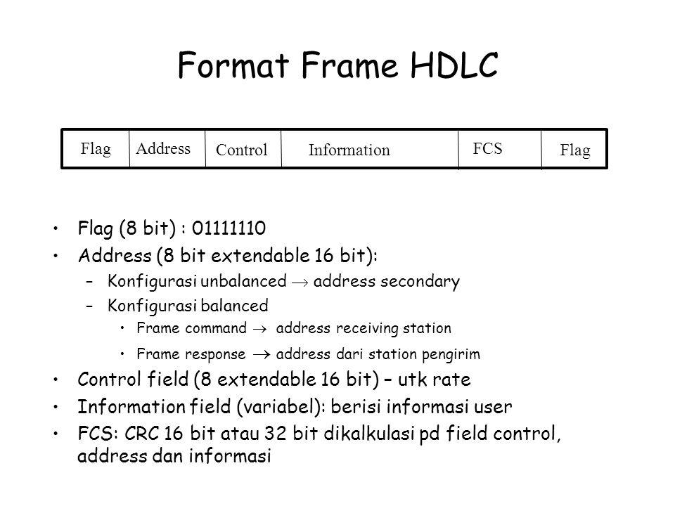 Format Frame HDLC Flag (8 bit) : 01111110