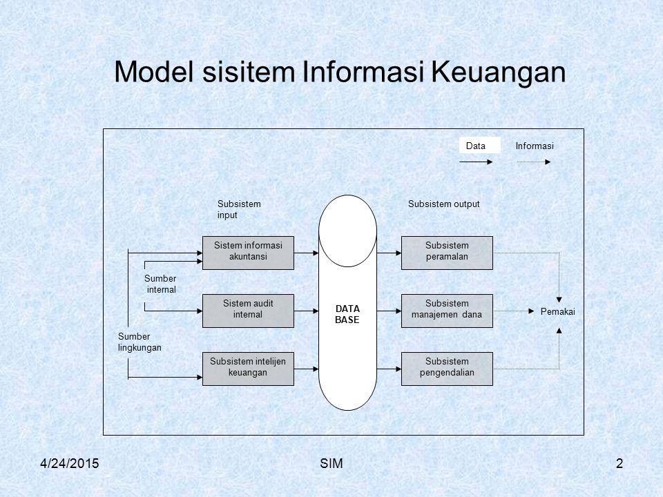 Model sisitem Informasi Keuangan
