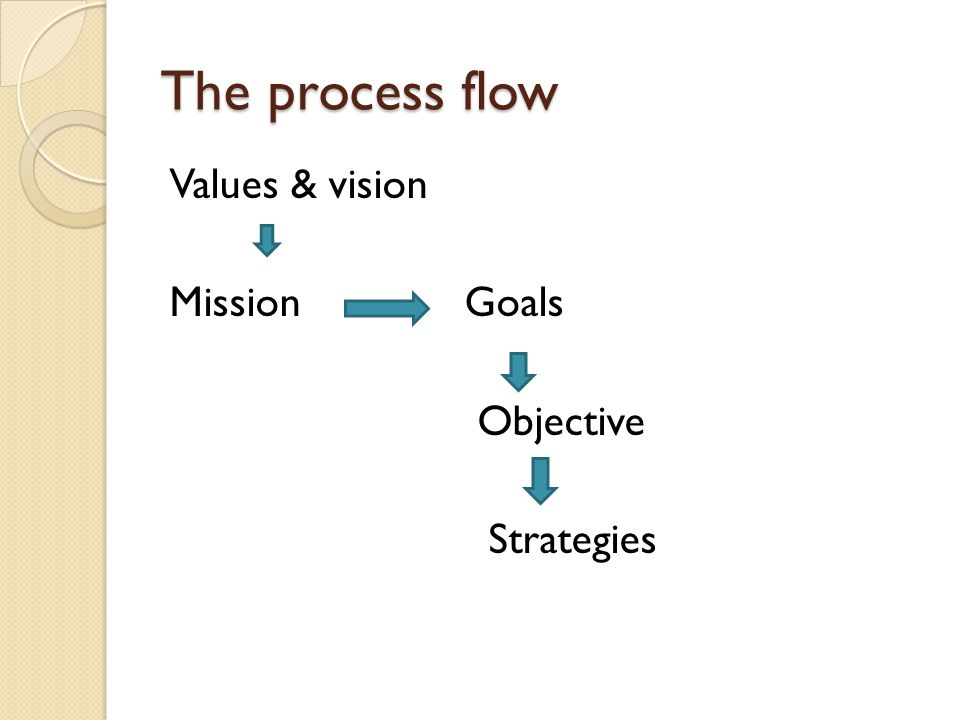 The process flow Values & vision Mission Goals Objective Strategies