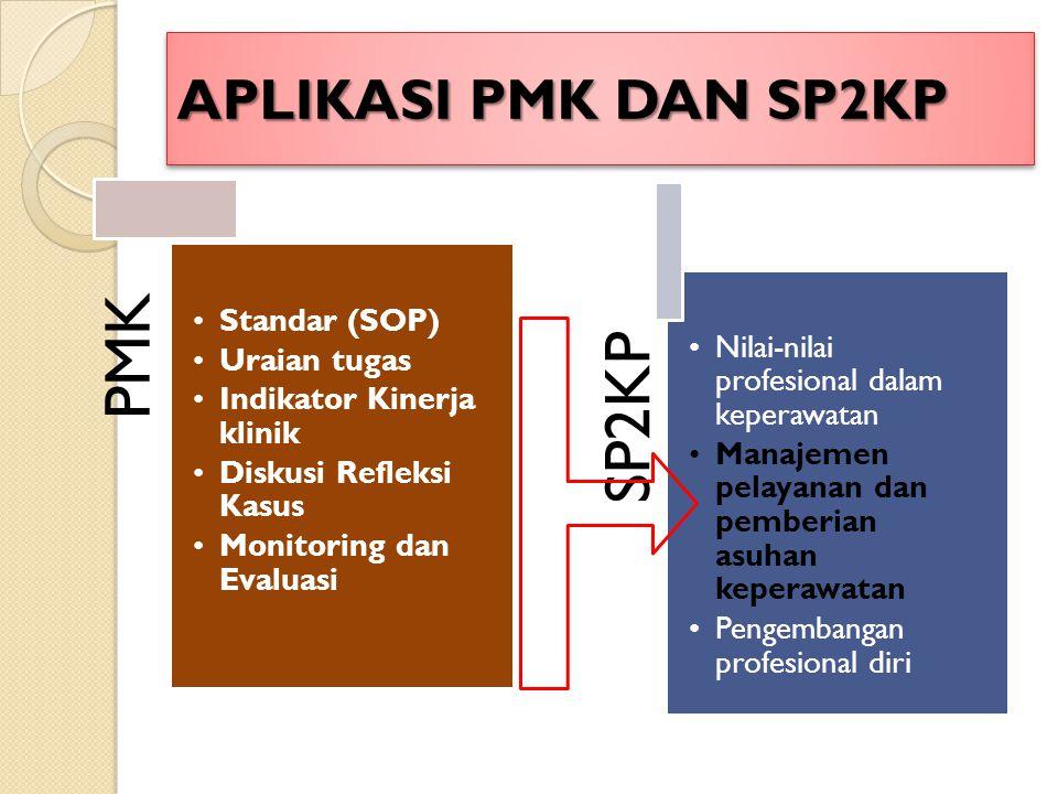 APLIKASI PMK DAN SP2KP PMK Standar (SOP) Uraian tugas