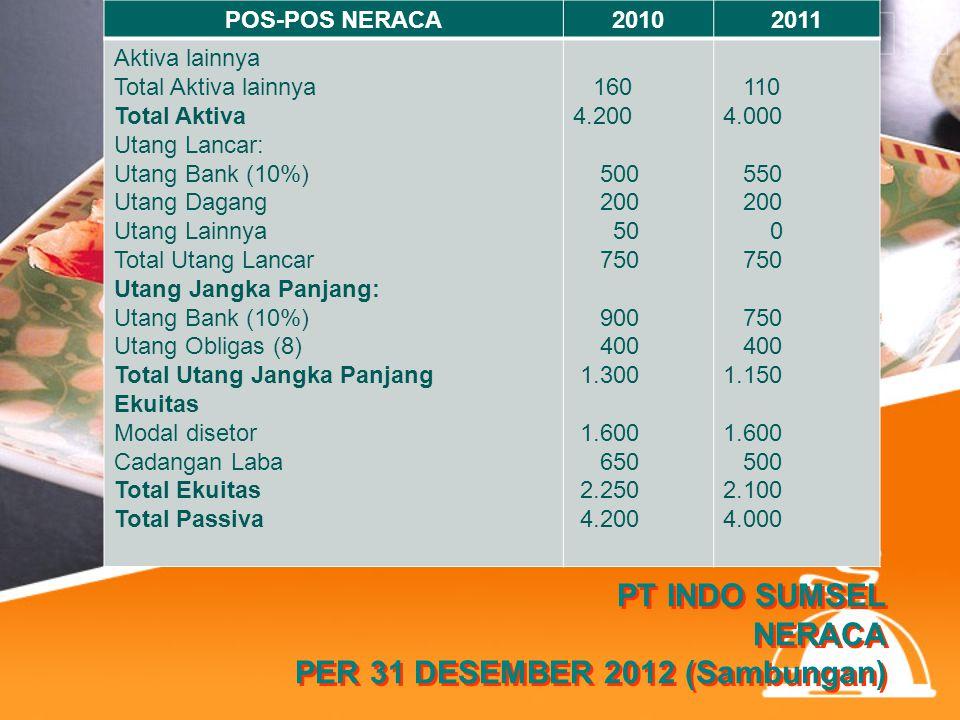 PT INDO SUMSEL NERACA PER 31 DESEMBER 2012 (Sambungan)
