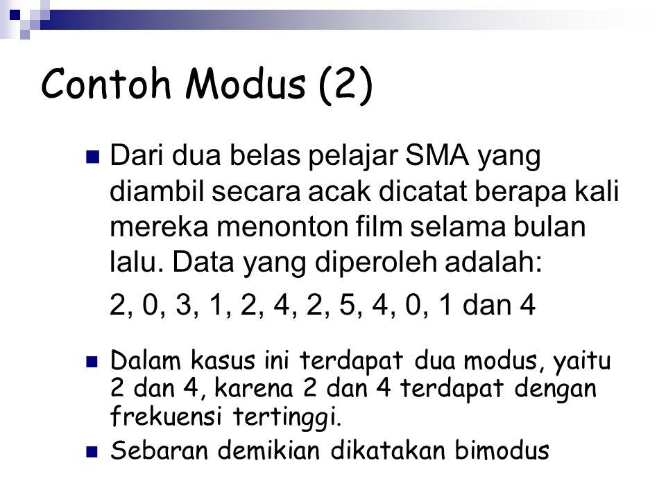 Contoh Modus (2)