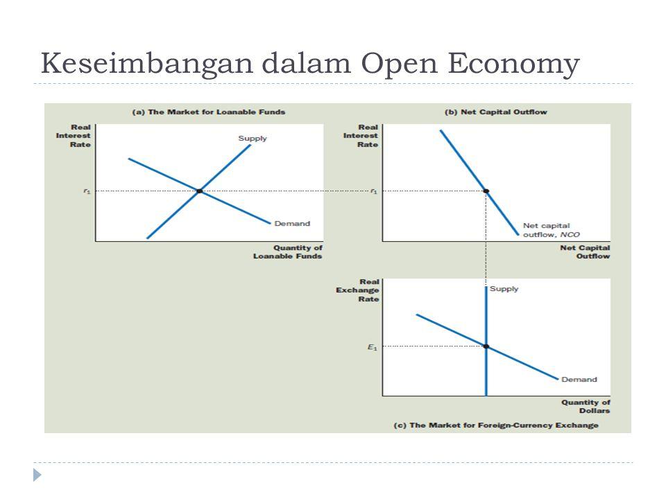 Keseimbangan dalam Open Economy