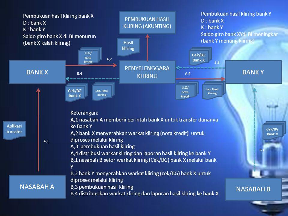 BANK X BANK Y NASABAH A NASABAH B PENYELENGGARA KLIRING