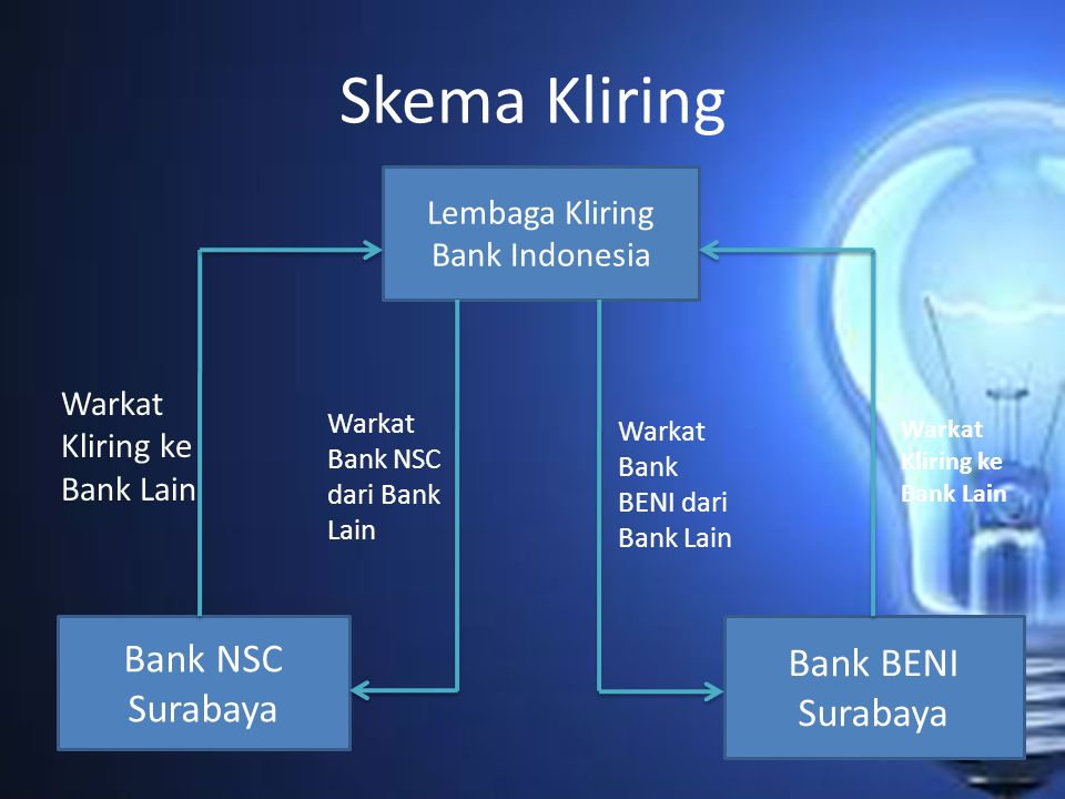 Lembaga Kliring Bank Indonesia