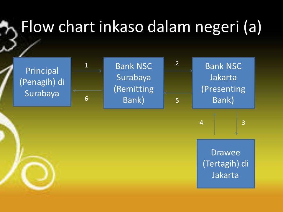 Flow chart inkaso dalam negeri (a)