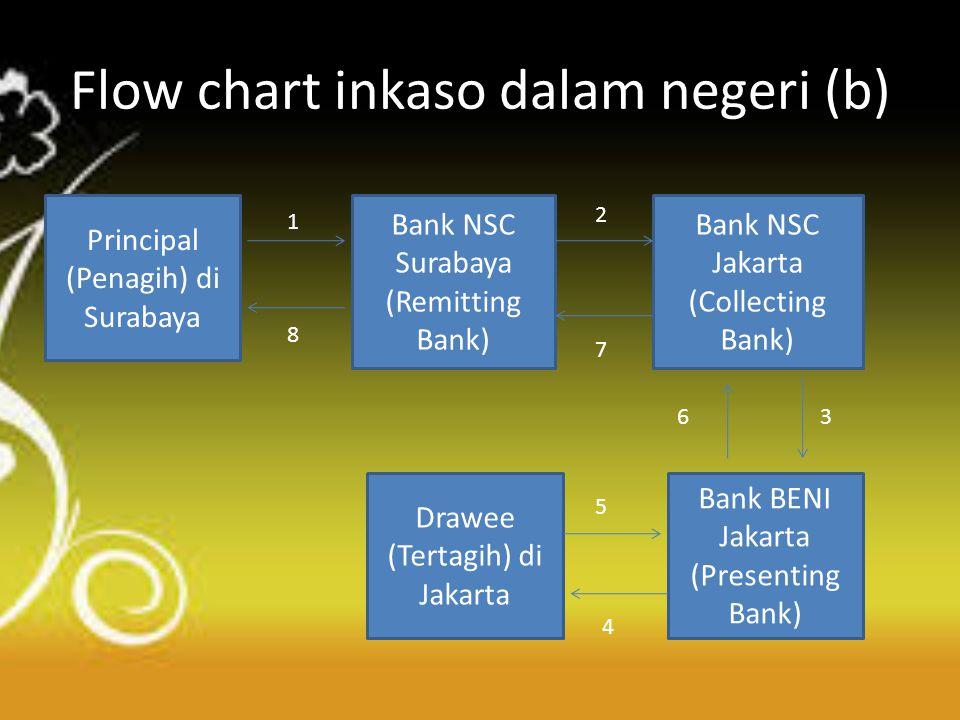 Flow chart inkaso dalam negeri (b)